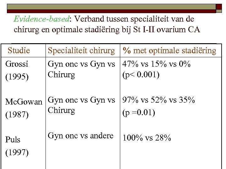 Evidence-based: Verband tussen specialiteit van de chirurg en optimale stadiëring bij St I-II ovarium