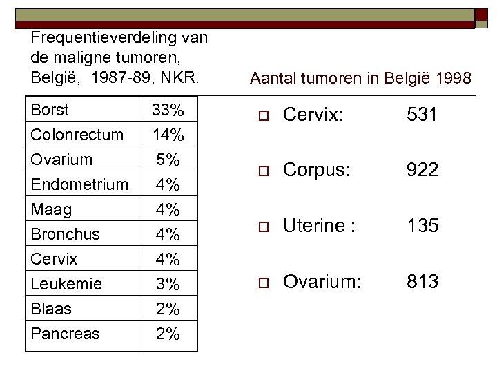 Frequentieverdeling van de maligne tumoren, België, 1987 -89, NKR. Borst Colonrectum Ovarium Endometrium 33%