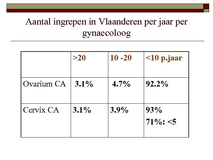 Aantal ingrepen in Vlaanderen per jaar per gynaecoloog >20 10 -20 <10 p. jaar