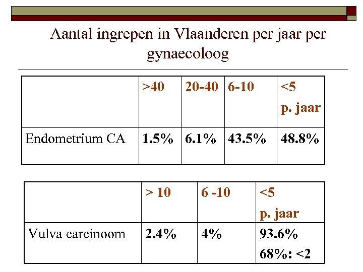 Aantal ingrepen in Vlaanderen per jaar per gynaecoloog >40 Endometrium CA 20 -40 6