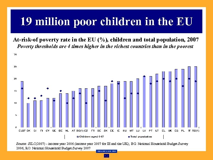19 million poor children in the EU At-risk-of poverty rate in the EU (%),