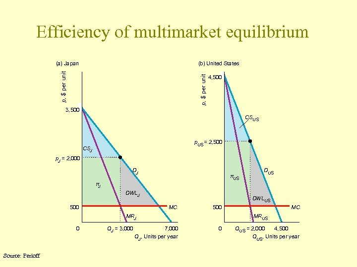 Efficiency of multimarket equilibrium (b) United States p, $ per unit (a) Japan 4,