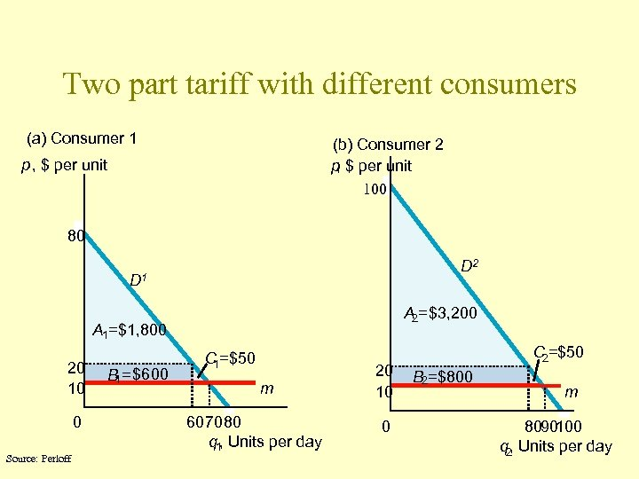 Two part tariff with different consumers (a) Consumer 1 (b) Consumer 2 p $