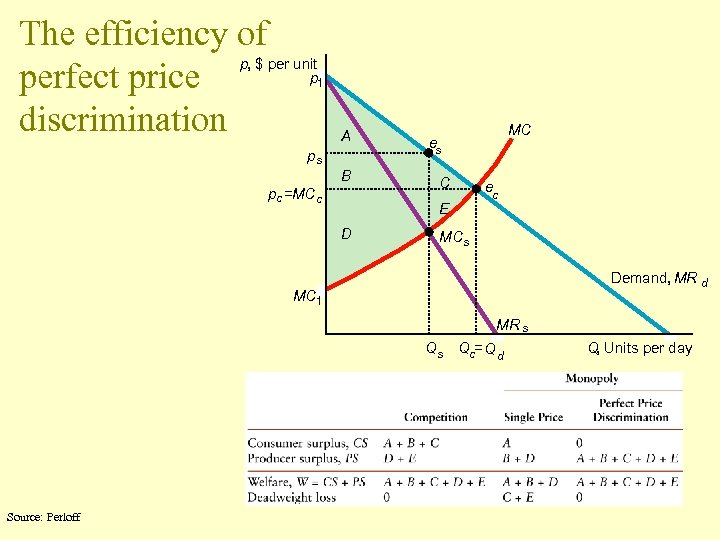 The efficiency of p, $ per unit p perfect price discrimination 1 A ps