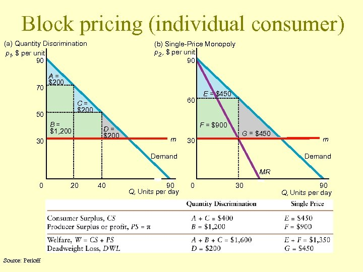 Block pricing (individual consumer) (a) Quantity Discrimination p 1, $ per unit 90 70