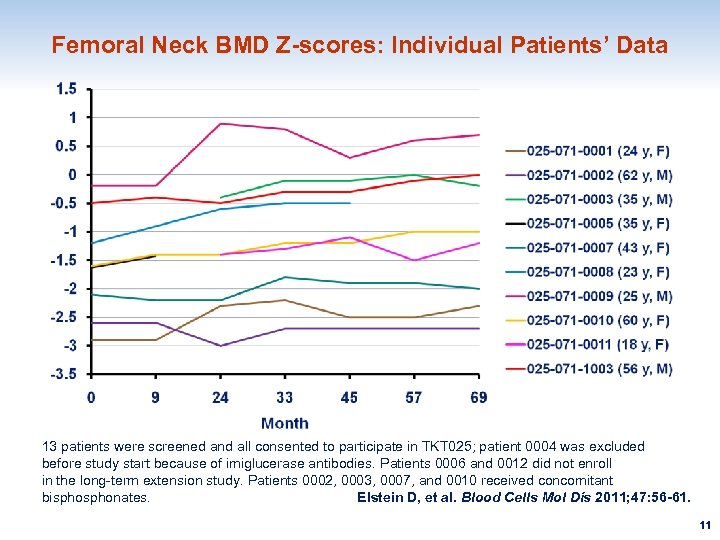 Femoral Neck BMD Z-scores: Individual Patients' Data 13 patients were screened and all consented
