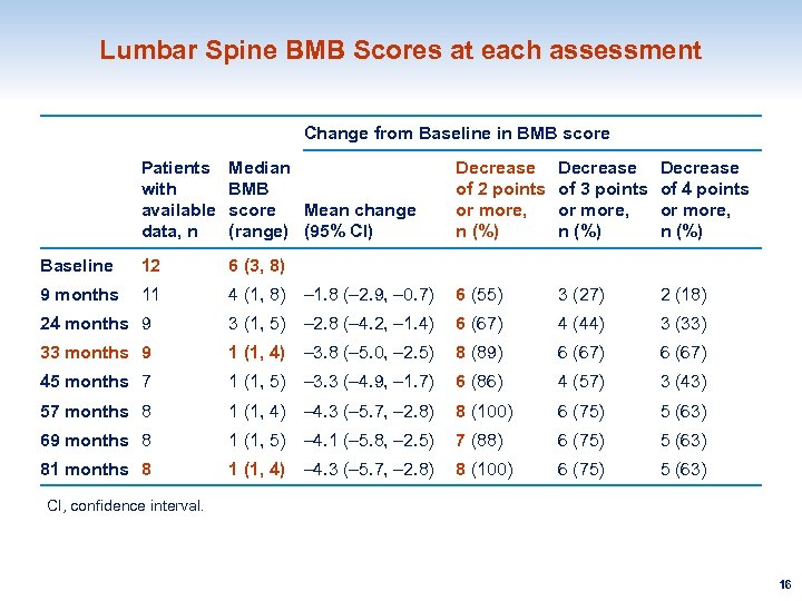 Lumbar Spine BMB Scores at each assessment Change from Baseline in BMB score Patients