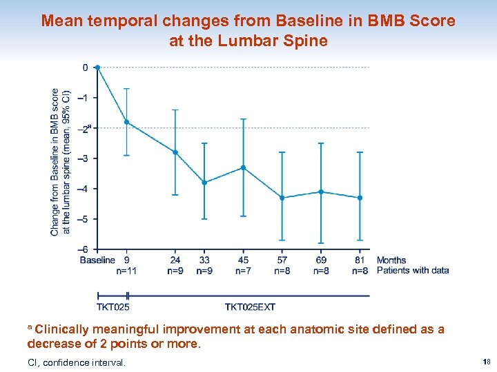 Mean temporal changes from Baseline in BMB Score at the Lumbar Spine a Clinically
