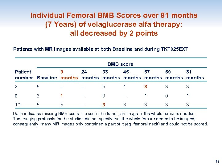 Individual Femoral BMB Scores over 81 months (7 Years) of velaglucerase alfa therapy: all