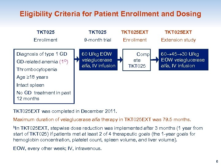 Eligibility Criteria for Patient Enrollment and Dosing TKT 025 EXT Enrollment 9 -month trial