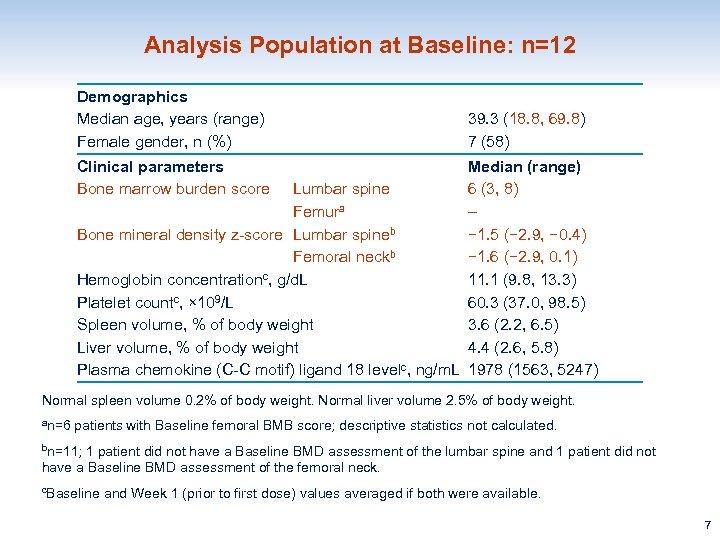 Analysis Population at Baseline: n=12 Demographics Median age, years (range) Female gender, n (%)