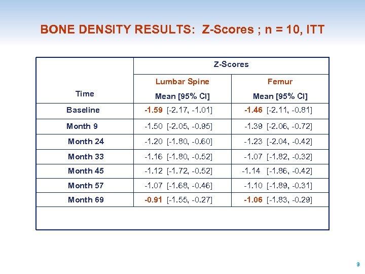 BONE DENSITY RESULTS: Z-Scores ; n = 10, ITT Z-Scores Lumbar Spine Time Femur