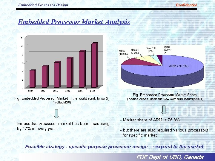 Embedded Processor Design Confidential Embedded Processor Market Analysis Fig. Embedded Processor Market in the