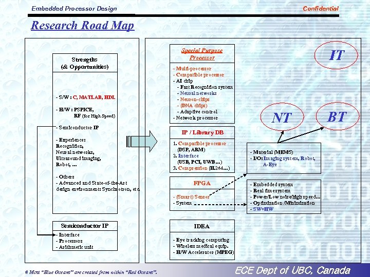 Embedded Processor Design Confidential Research Road Map Strengths (& Opportunities) - S/W : C,