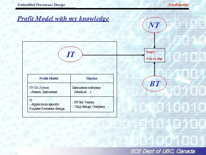 Embedded Processor Design Confidential Profit Model with my knowledge IT Profit Model NT Target