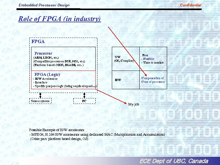 Embedded Processor Design Confidential Role of FPGA (in industry) FPGA Processor (ARM, LEON, etc.