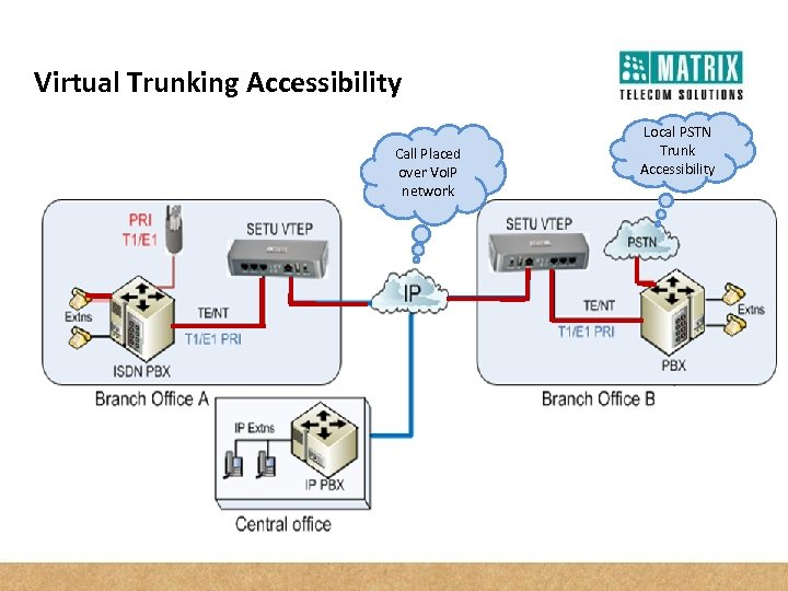 Virtual Trunking Accessibility Call Placed over Vo. IP network Local PSTN Trunk Accessibility