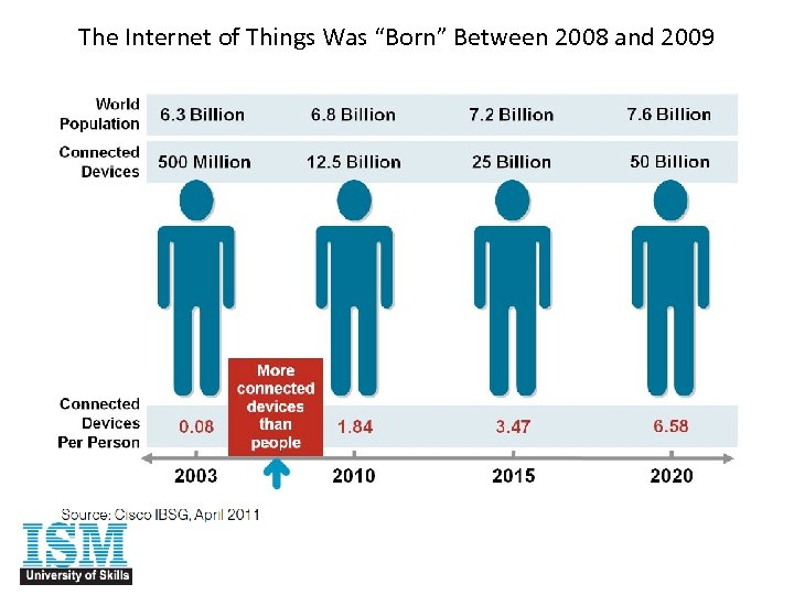 "The Internet of Things Was ""Born"" Between 2008 and 2009"