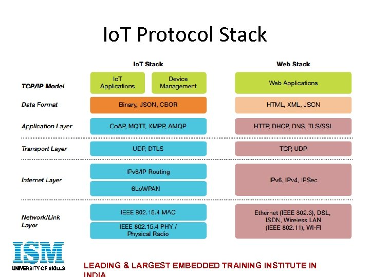 Io. T Protocol Stack LEADING & LARGEST EMBEDDED TRAINING INSTITUTE IN
