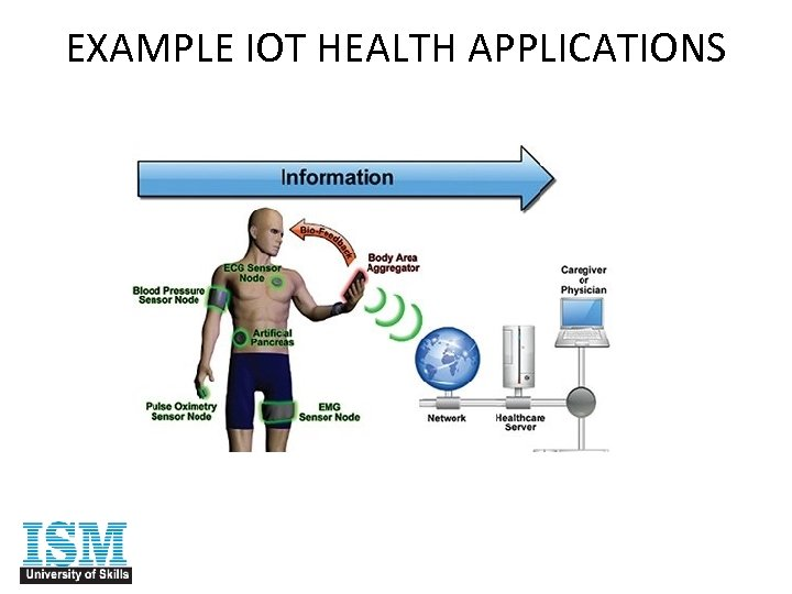 EXAMPLE IOT HEALTH APPLICATIONS