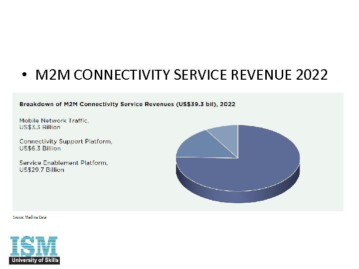 • M 2 M CONNECTIVITY SERVICE REVENUE 2022