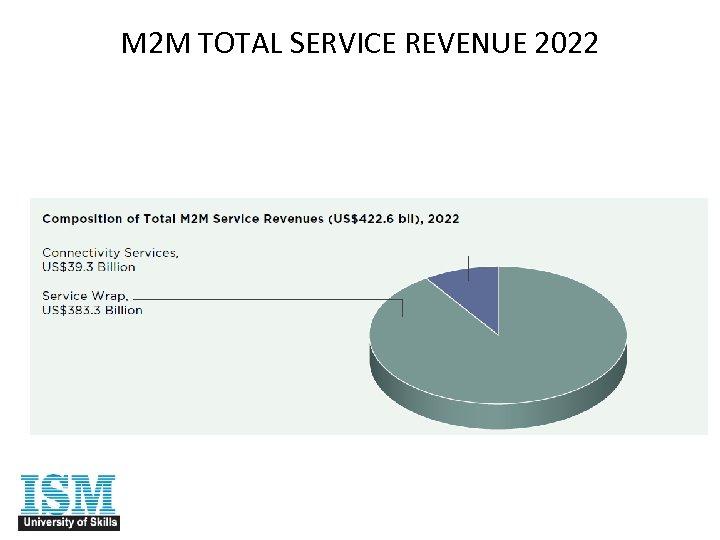 M 2 M TOTAL SERVICE REVENUE 2022