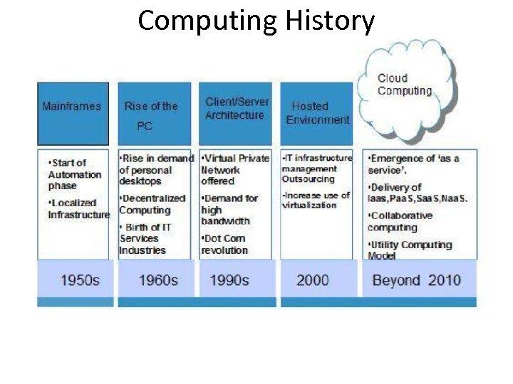 Computing History