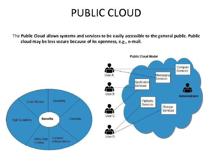 PUBLIC CLOUD The Public Cloud allows systems and services to be easily accessible to