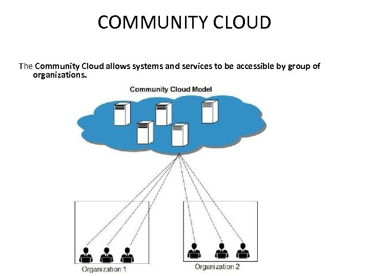 COMMUNITY CLOUD The Community Cloud allows systems and services to be accessible by group