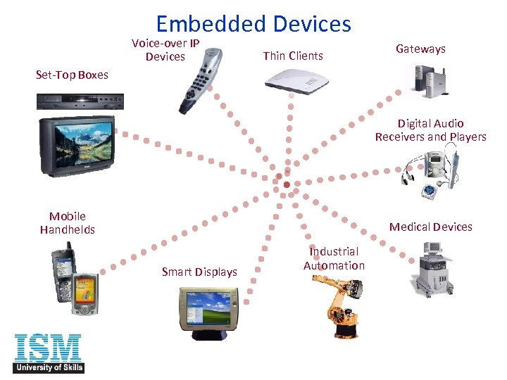 Embedded Devices Voice-over IP Devices Thin Clients Gateways Set-Top Boxes Digital Audio Receivers and