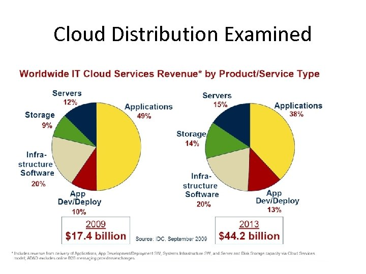 Cloud Distribution Examined