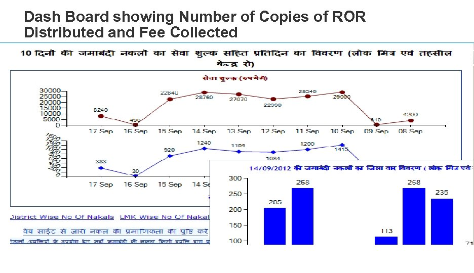 Dash Board showing Number of Copies of ROR Distributed and Fee Collected