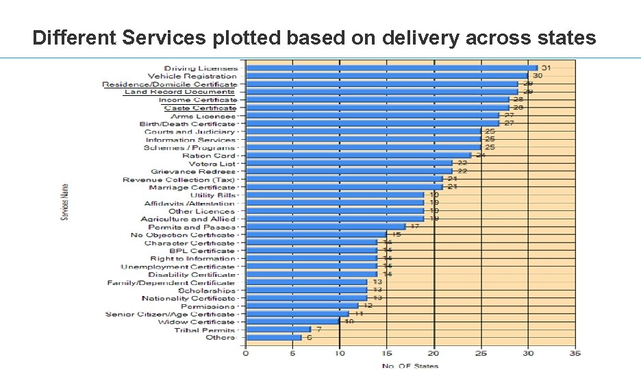 Different Services plotted based on delivery across states