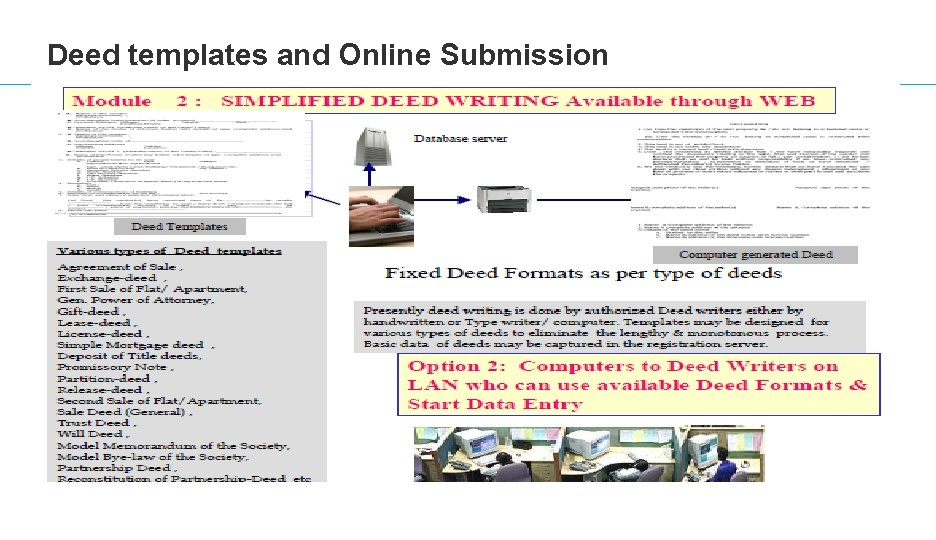 Deed templates and Online Submission