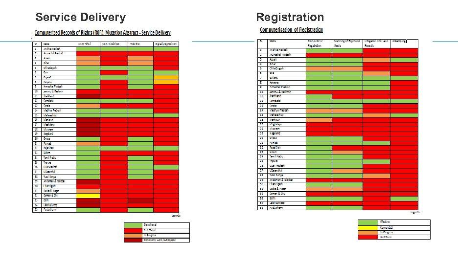 Service Delivery Registration