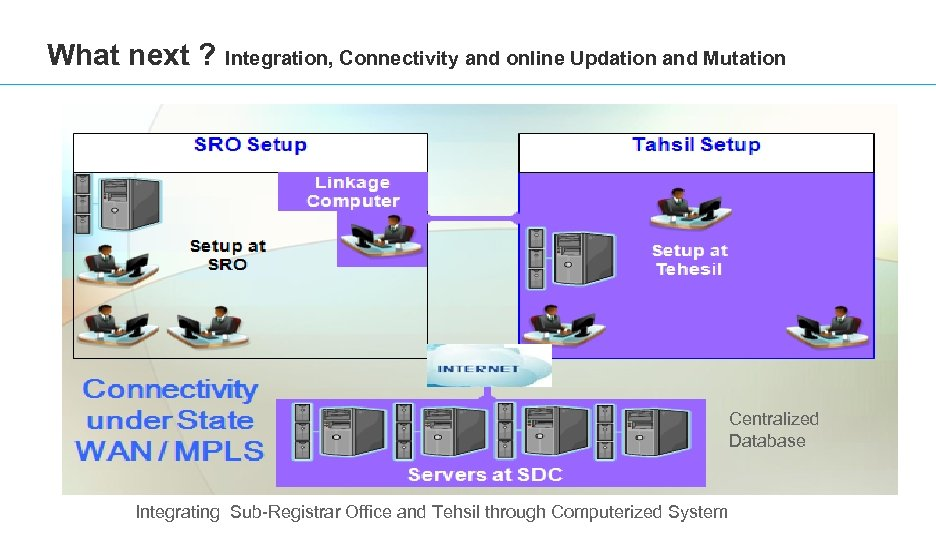 What next ? Integration, Connectivity and online Updation and Mutation Centralized Database Integrating Sub-Registrar