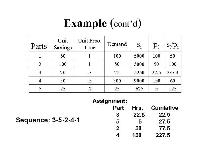 Example (cont'd) Parts Unit Savings Unit Proc. Time Demand si 1 50 1 100