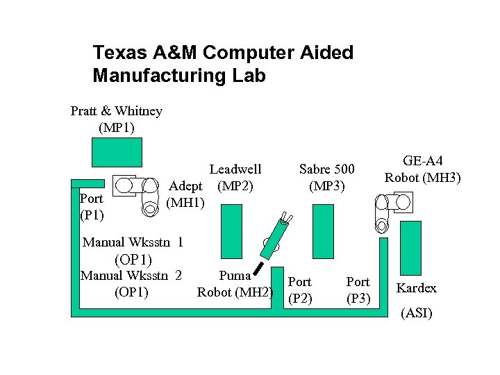 Texas A&M Computer Aided Manufacturing Lab Pratt & Whitney (MP 1) Leadwell Adept (MP