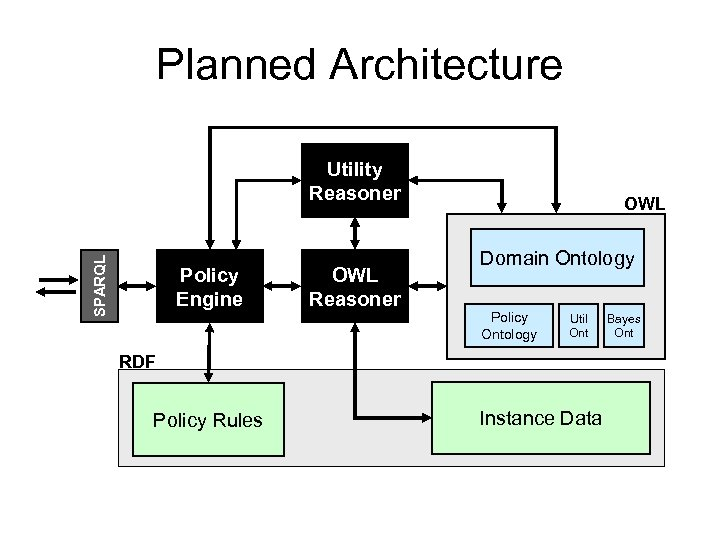 Planned Architecture SPARQL Utility Reasoner Policy Engine OWL Reasoner OWL Domain Ontology Policy Ontology