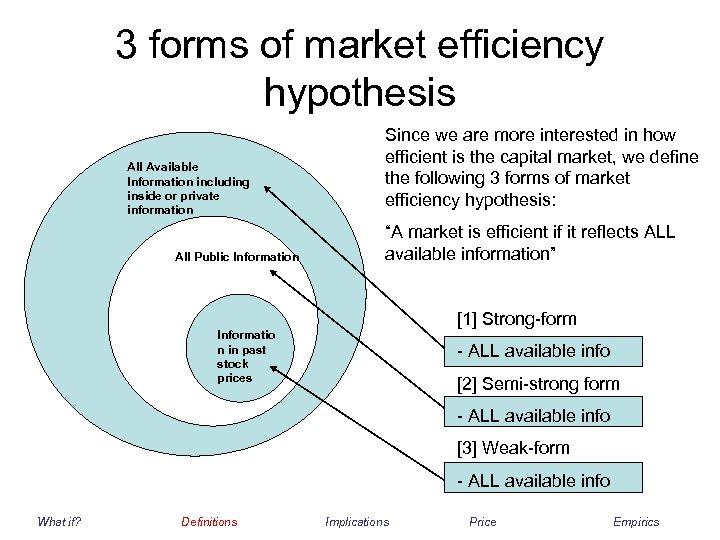 3 forms of market efficiency hypothesis All Available Information including inside or private information