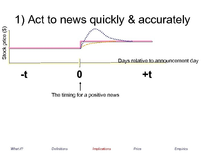 Stock price ($) 1) Act to news quickly & accurately Days relative to announcement