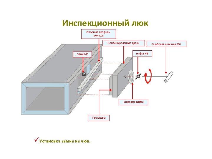 Инспекционный люк Опорный профиль: L=Wx 1, 5 Комбинированная дверь муфта M 6 Гайка M