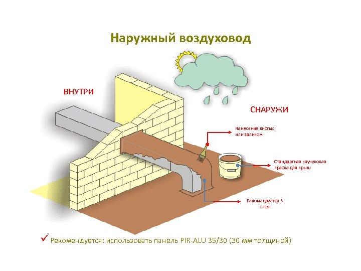 Наружный воздуховод ВНУТРИ СНАРУЖИ Нанесение кистью или валиком Стандартная каучуковая краска для крыш Рекомендуется