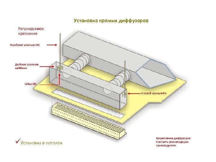 Установка прямых диффузоров Регулируемое крепление Резьбовая шпилька М 6 Двойное усиление шайбами Гайка M