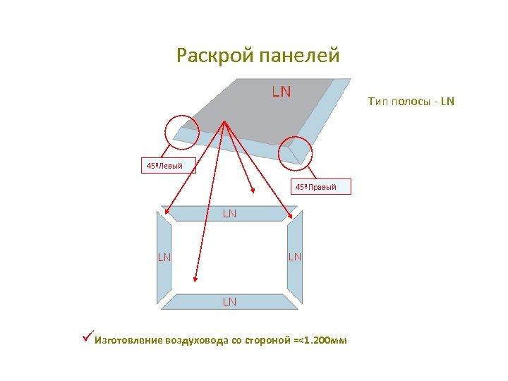 Раскрой панелей Тип полосы - LN 45ºЛевый 45ºПравый üИзготовление воздуховода со стороной =<1. 200