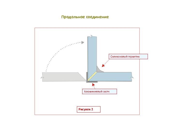 Продольное соединение Силиконовый герметик Алюминиевый скотч Рисунок 2