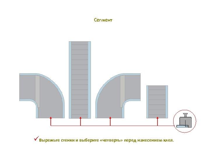 Сегмент üВырежьте стенки и выберите «четверть» перед нанесением клея.