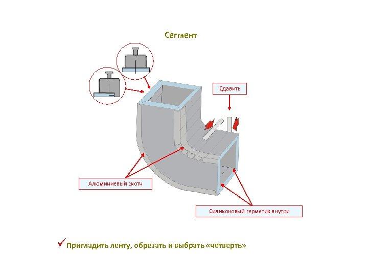 Сегмент Сдавить Алюминиевый скотч Силиконовый герметик внутри üПригладить ленту, обрезать и выбрать «чeтверть»