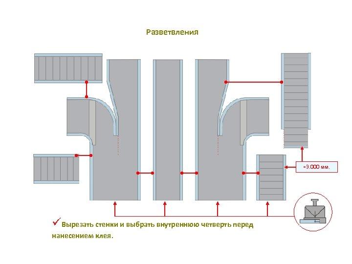 Разветвления =3. 000 мм. üВырезать стенки и выбрать внутреннюю четверть перед нанесением клея.