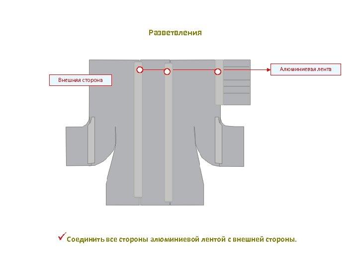 Разветвления Алюминиевая лента Внешняя сторона üСоединить все стороны алюминиевой лентой с внешней стороны.